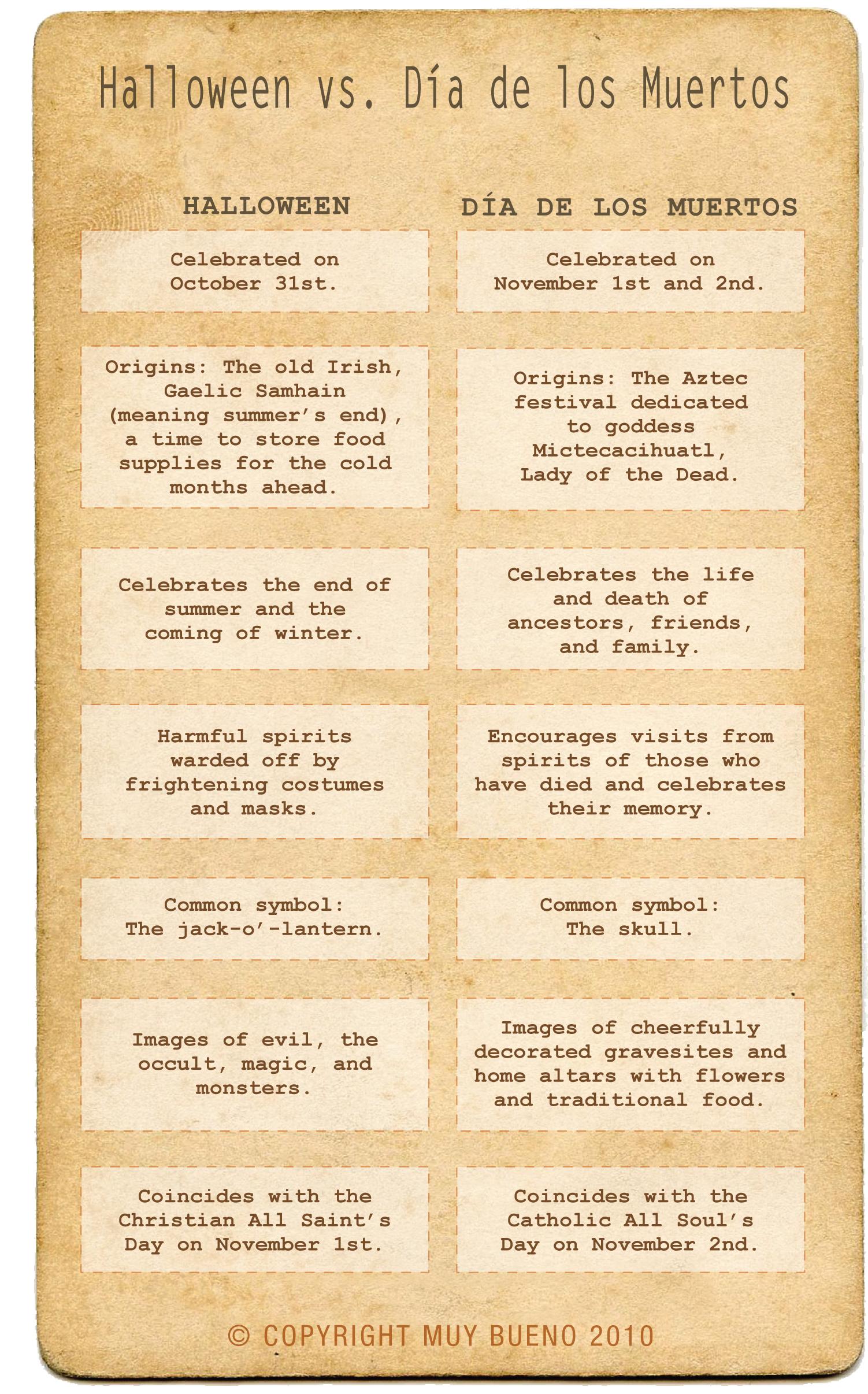 Halloween vs. Dia de los Muertos infographic